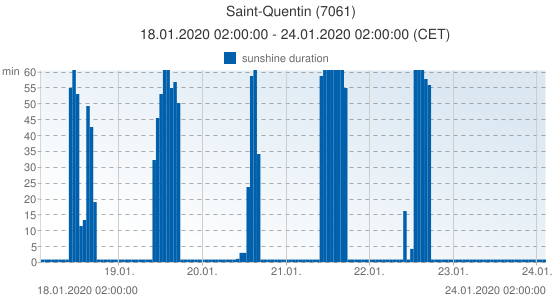 Saint-Quentin, France (7061): sunshine duration: 18.01.2020 02:00:00 - 24.01.2020 02:00:00 (CET)